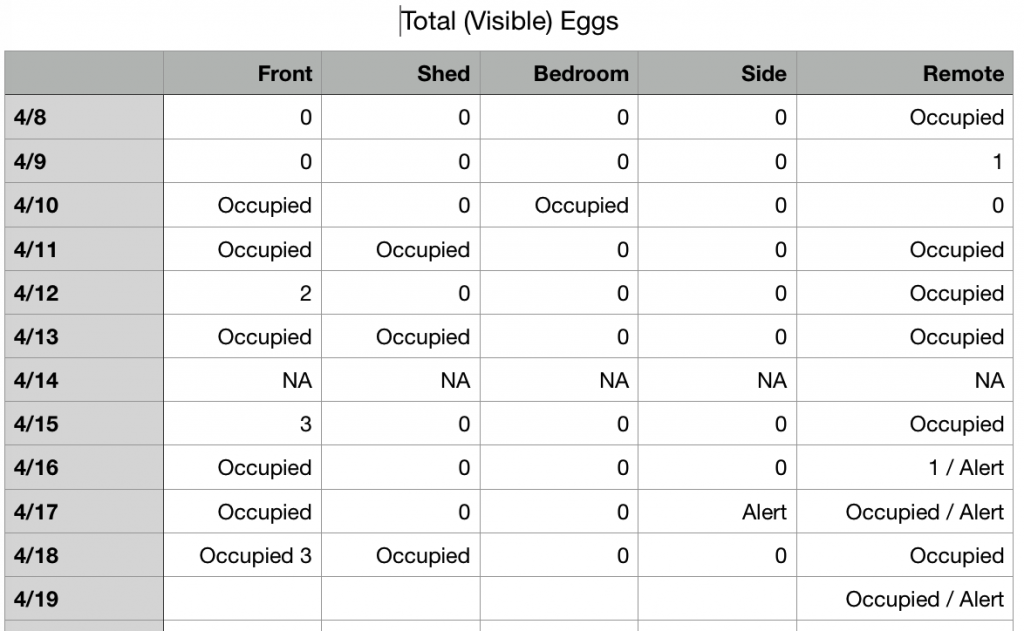 Egg Count